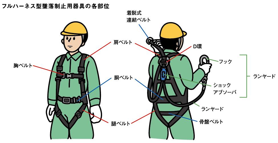 墜落 型 フル 制止 器具 ハーネス 用